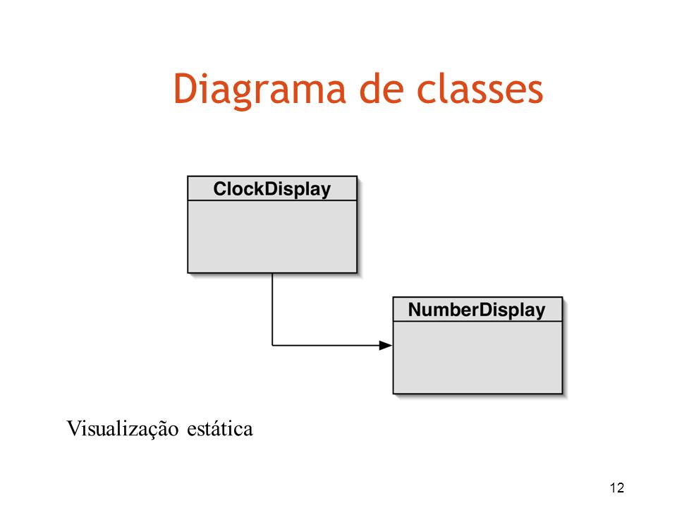 Diagrama de classes Visualização estática