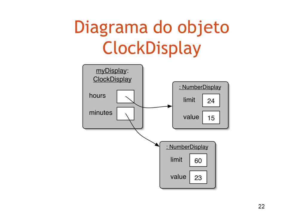 Diagrama do objeto ClockDisplay