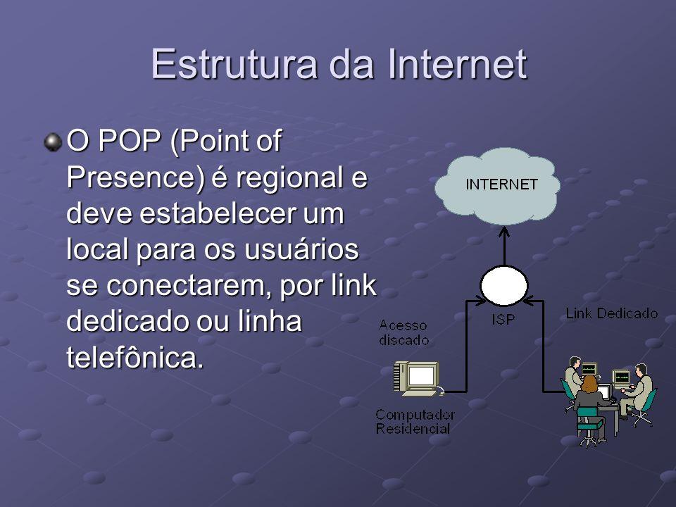 Estrutura da Internet