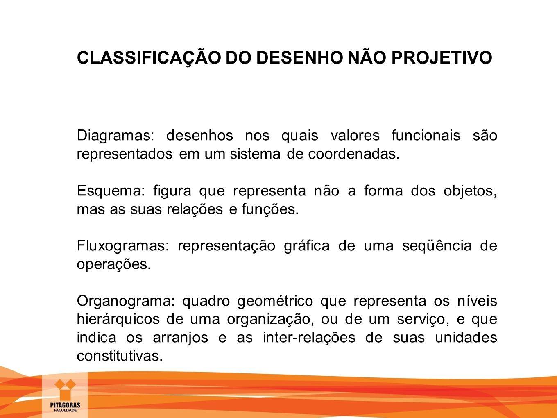CLASSIFICAÇÃO DO DESENHO NÃO PROJETIVO