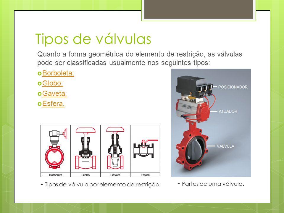Tipos de válvulas Quanto a forma geométrica do elemento de restrição, as válvulas pode ser classificadas usualmente nos seguintes tipos: