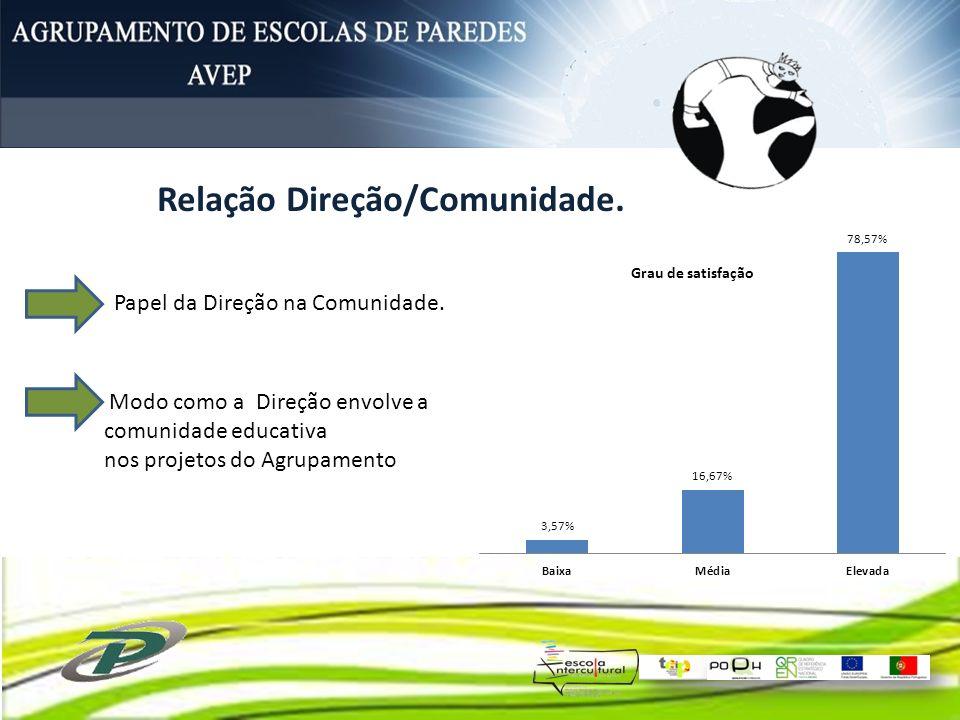 Relação Direção/Comunidade.