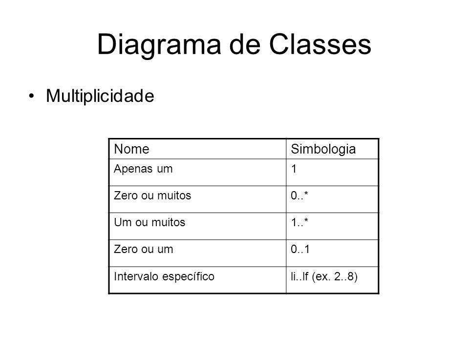 Diagrama de Classes Multiplicidade Nome Simbologia Apenas um 1