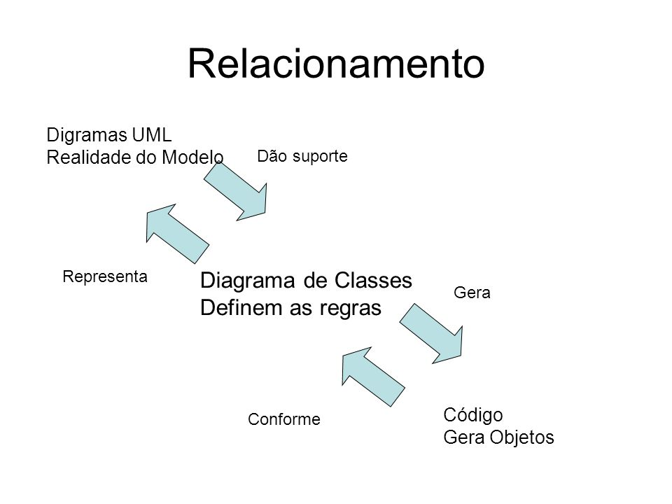 Relacionamento Diagrama de Classes Definem as regras Digramas UML