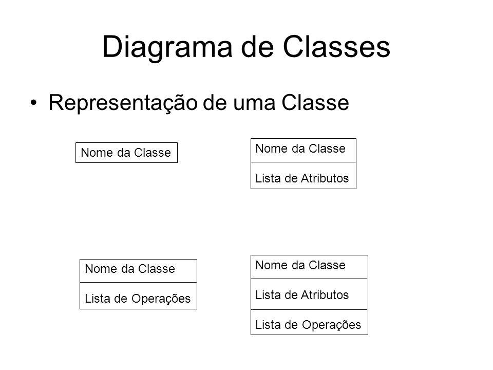 Diagrama de Classes Representação de uma Classe Nome da Classe