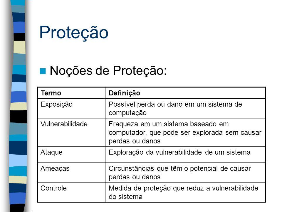 Proteção Noções de Proteção: Termo Definição Exposição