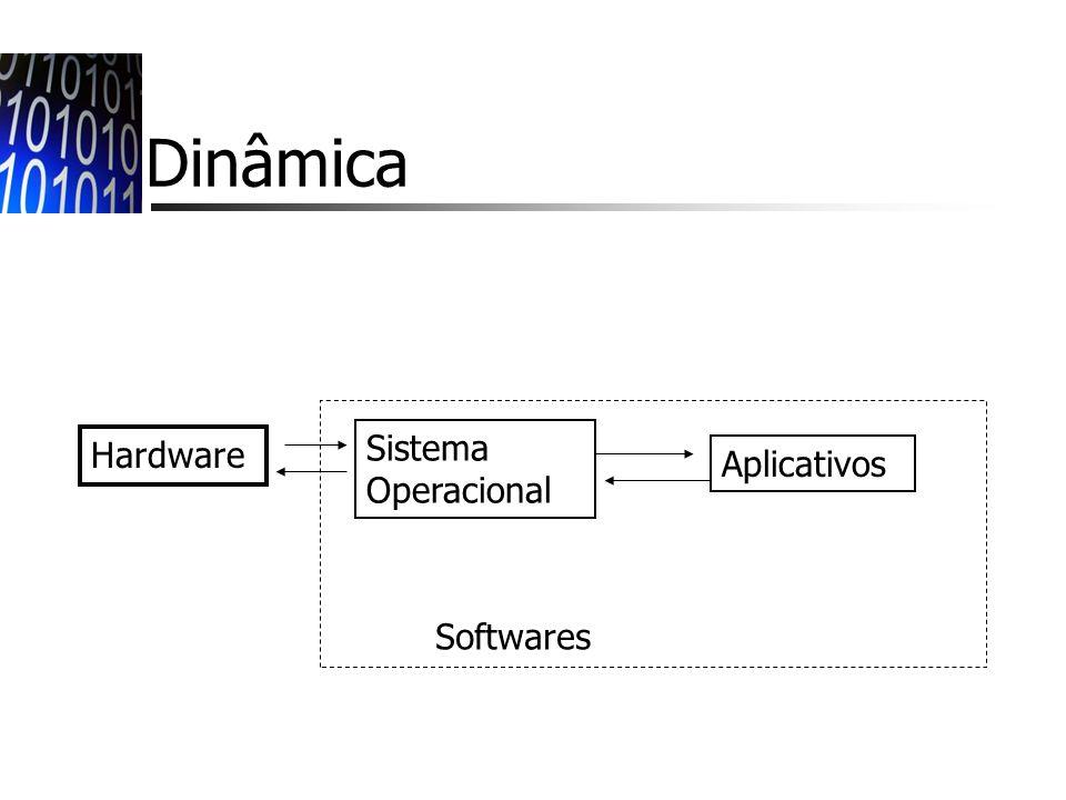 Dinâmica Sistema Operacional Hardware Aplicativos Softwares