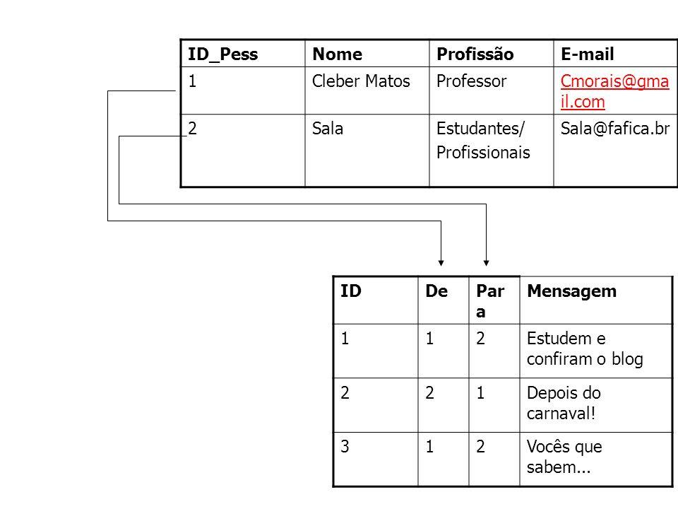 ID_Pess Nome. Profissão. E-mail. 1. Cleber Matos. Professor. Cmorais@gmail.com. 2. Sala. Estudantes/