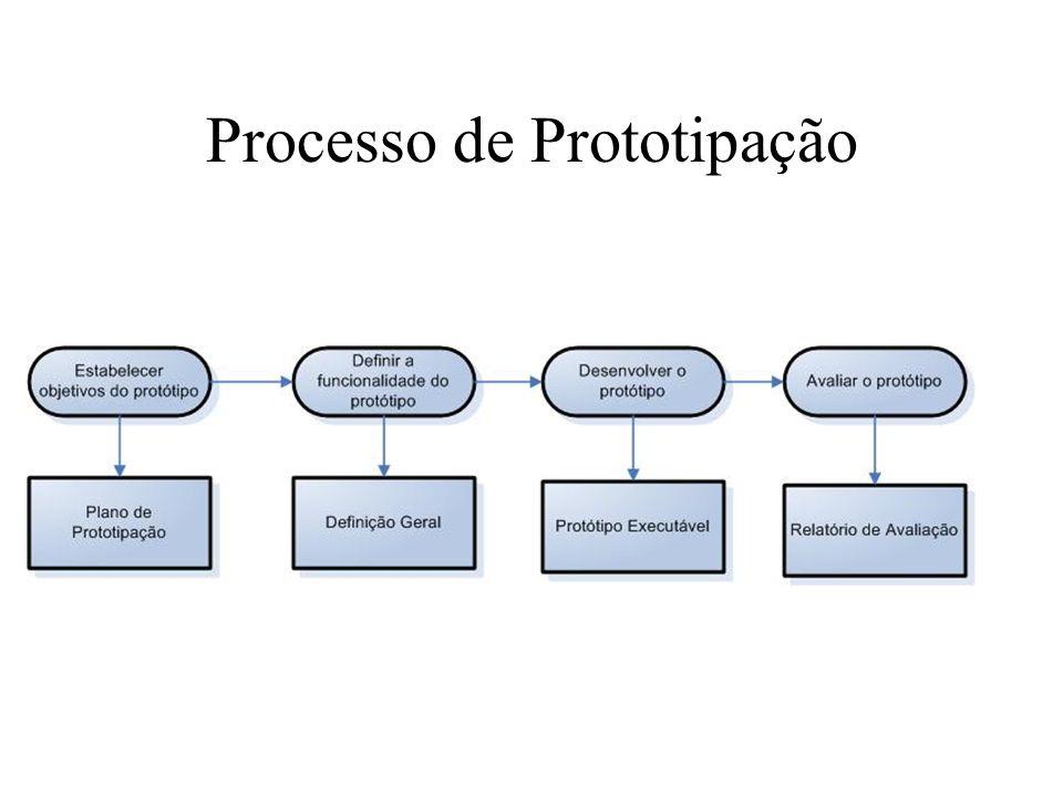 Processo de Prototipação