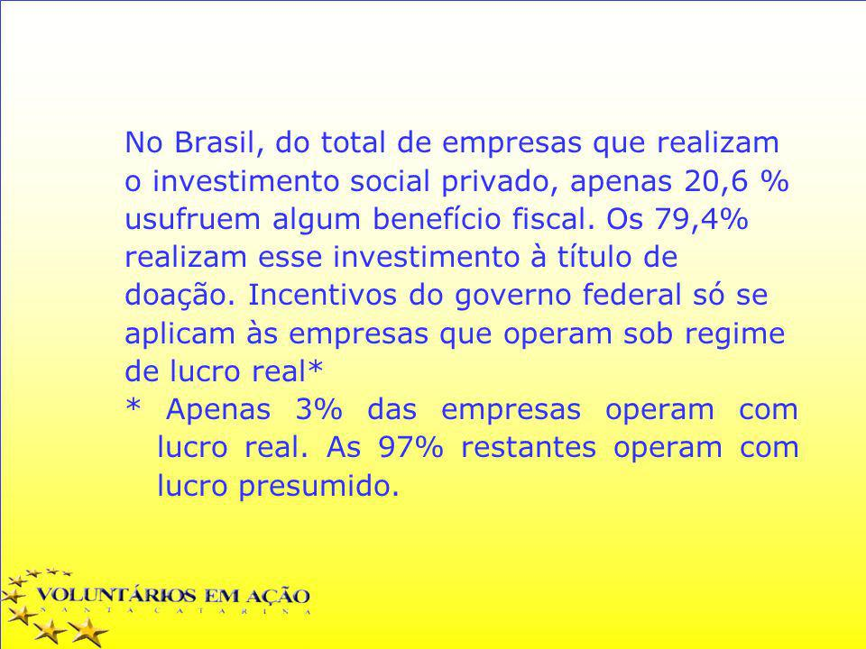 No Brasil, do total de empresas que realizam