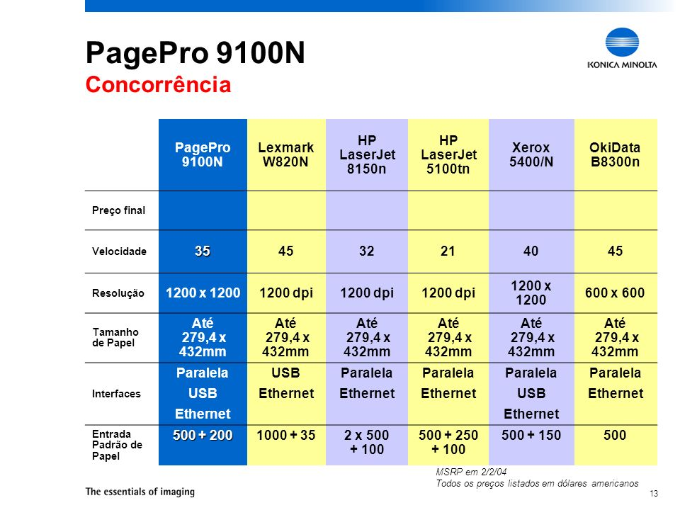 PagePro 9100N Concorrência