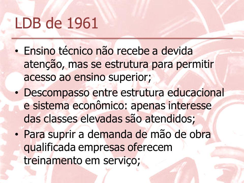 LDB de 1961 Ensino técnico não recebe a devida atenção, mas se estrutura para permitir acesso ao ensino superior;