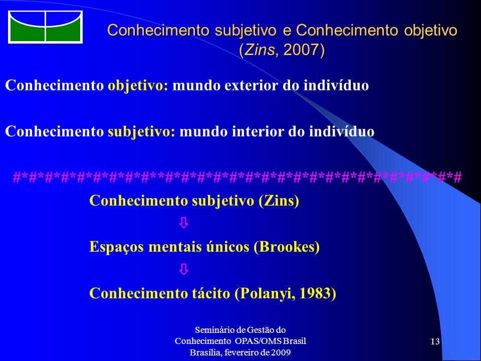 Conhecimento subjetivo e Conhecimento objetivo (Zins, 2007)