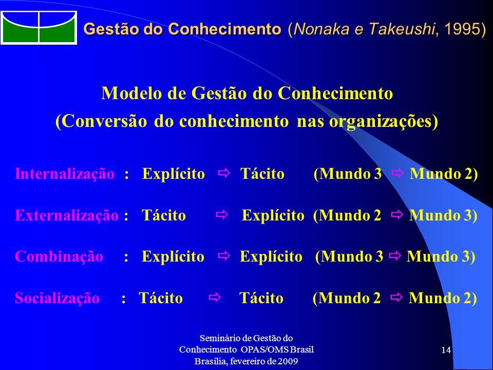 Gestão do Conhecimento (Nonaka e Takeushi, 1995)