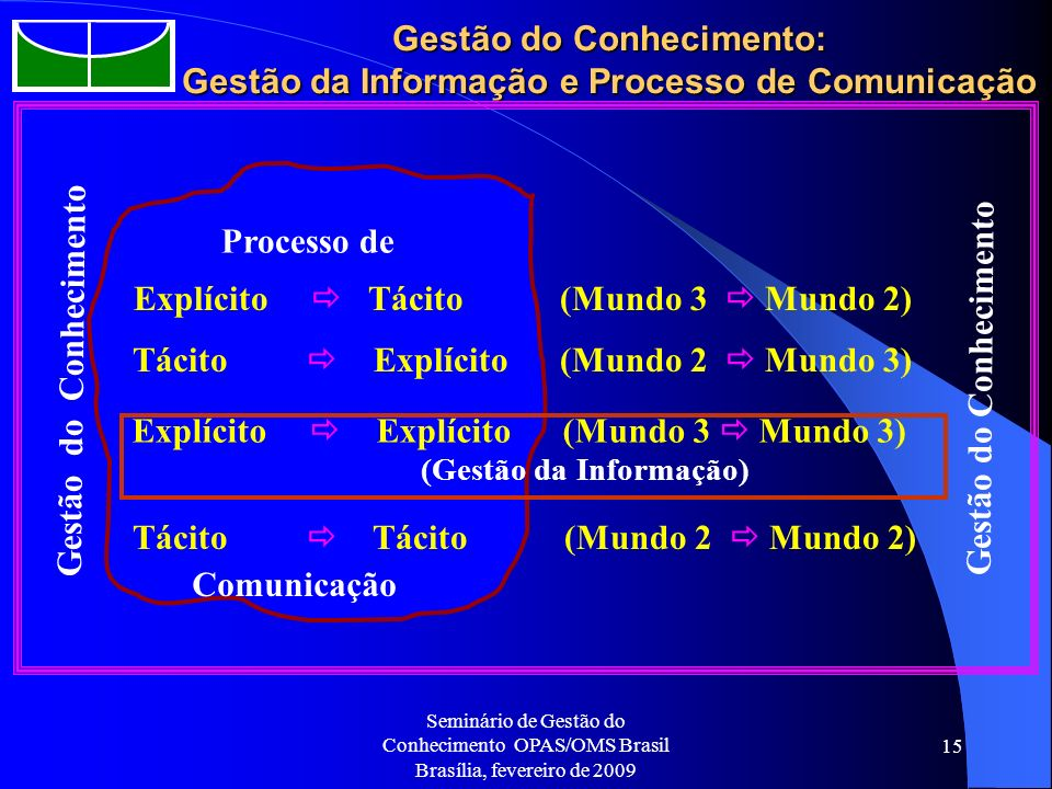 Gestão do Conhecimento: Gestão da Informação e Processo de Comunicação
