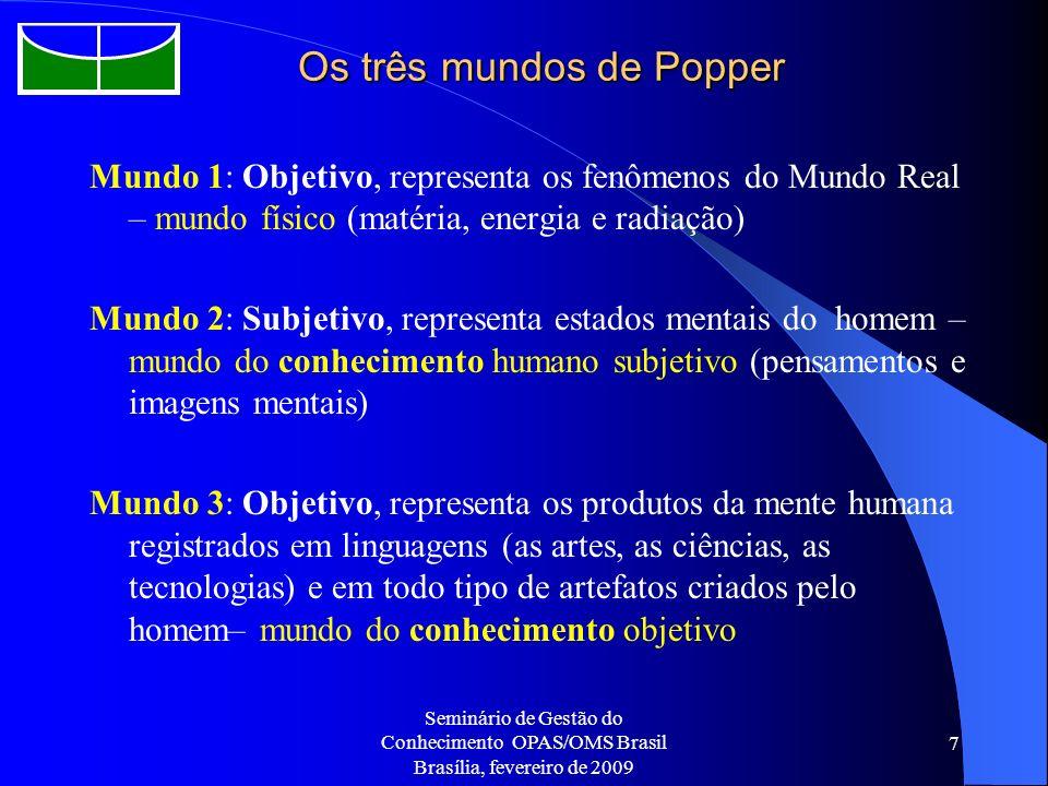 Os três mundos de Popper