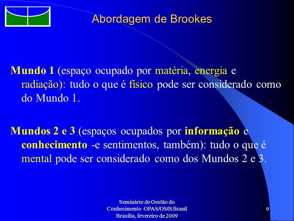 Abordagem de Brookes Mundo 1 (espaço ocupado por matéria, energia e radiação): tudo o que é físico pode ser considerado como do Mundo 1.