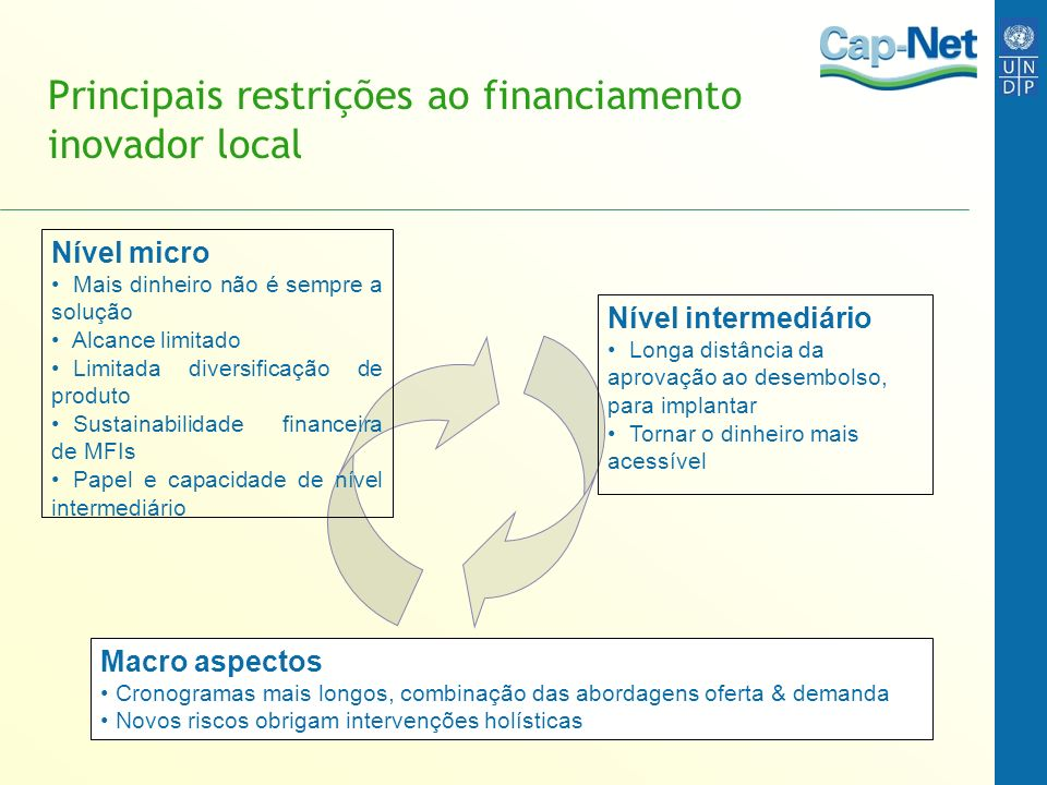 Principais restrições ao financiamento inovador local