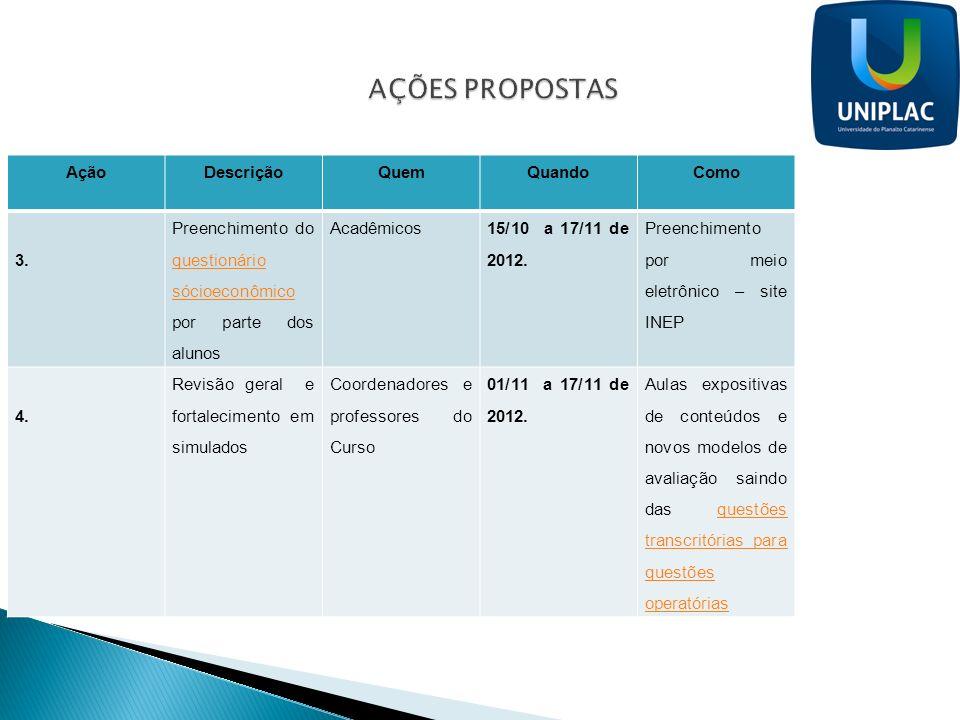 AÇÕES PROPOSTAS Ação Descrição Quem Quando Como 3.