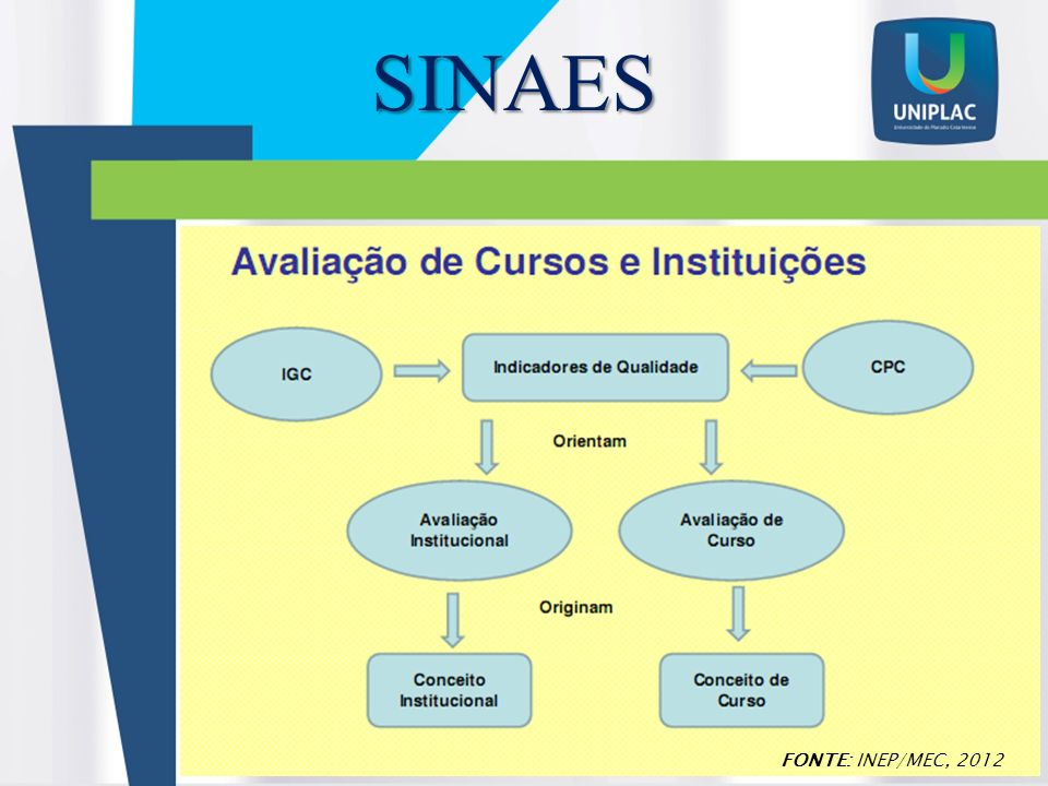 SINAES FONTE: INEP/MEC, 2012