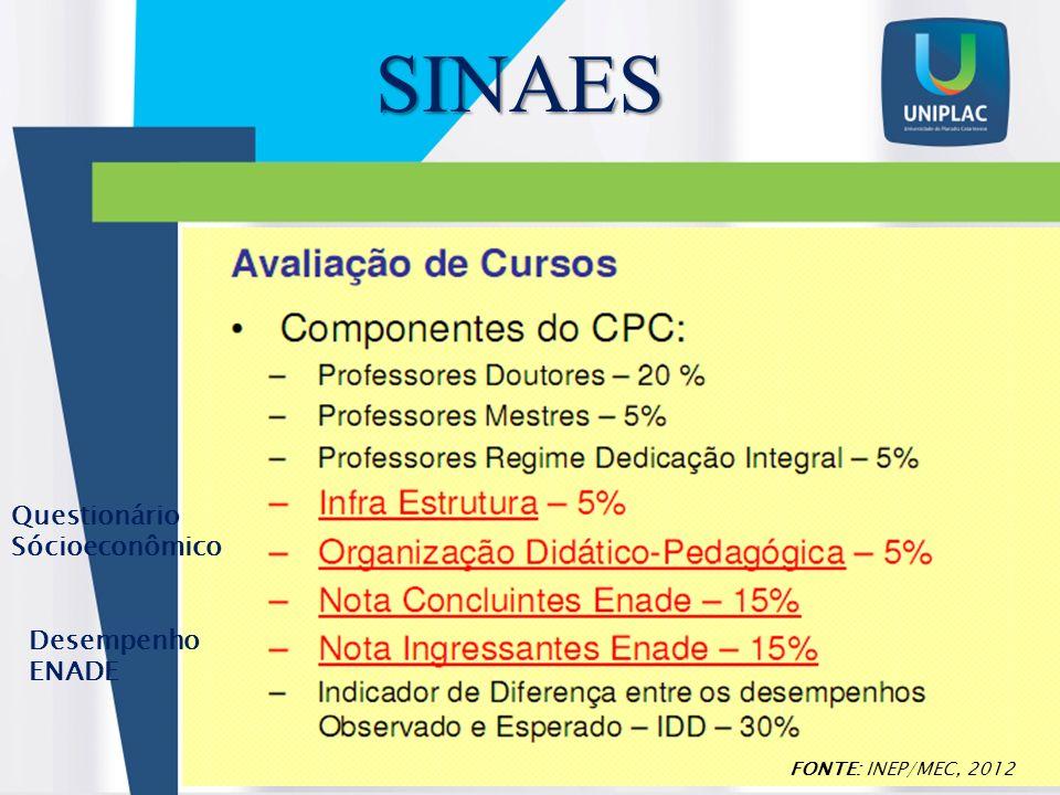 SINAES Questionário Sócioeconômico Desempenho ENADE