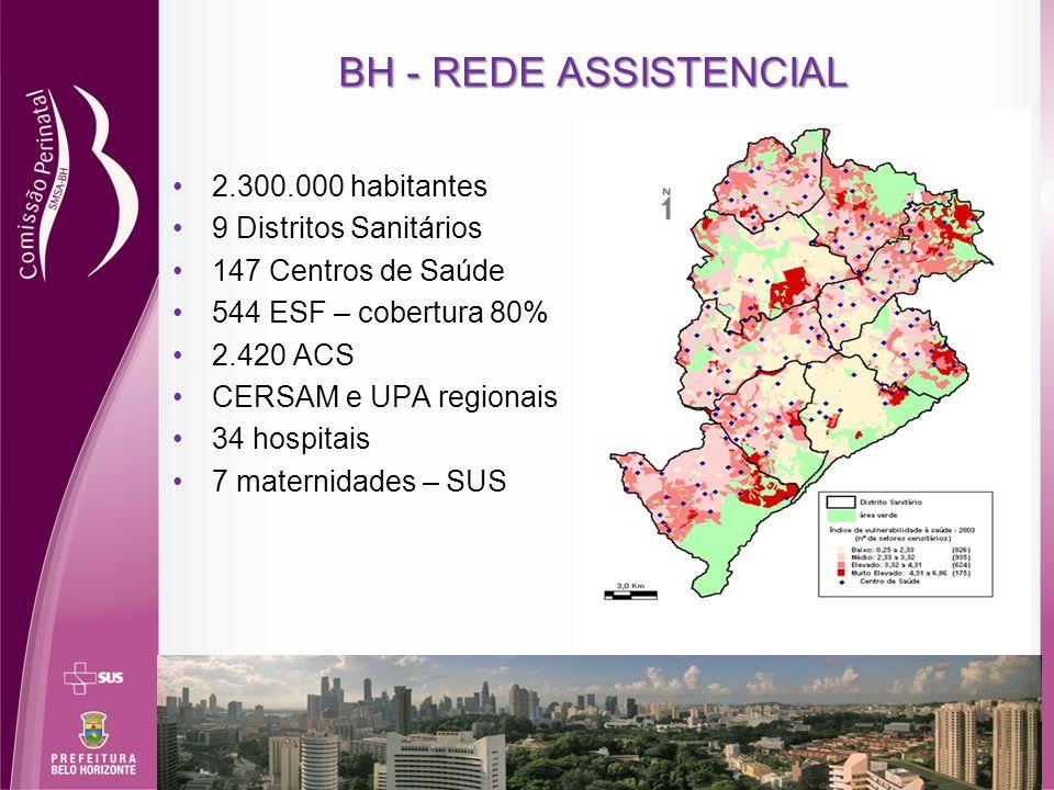 BH - REDE ASSISTENCIAL 2.300.000 habitantes 9 Distritos Sanitários