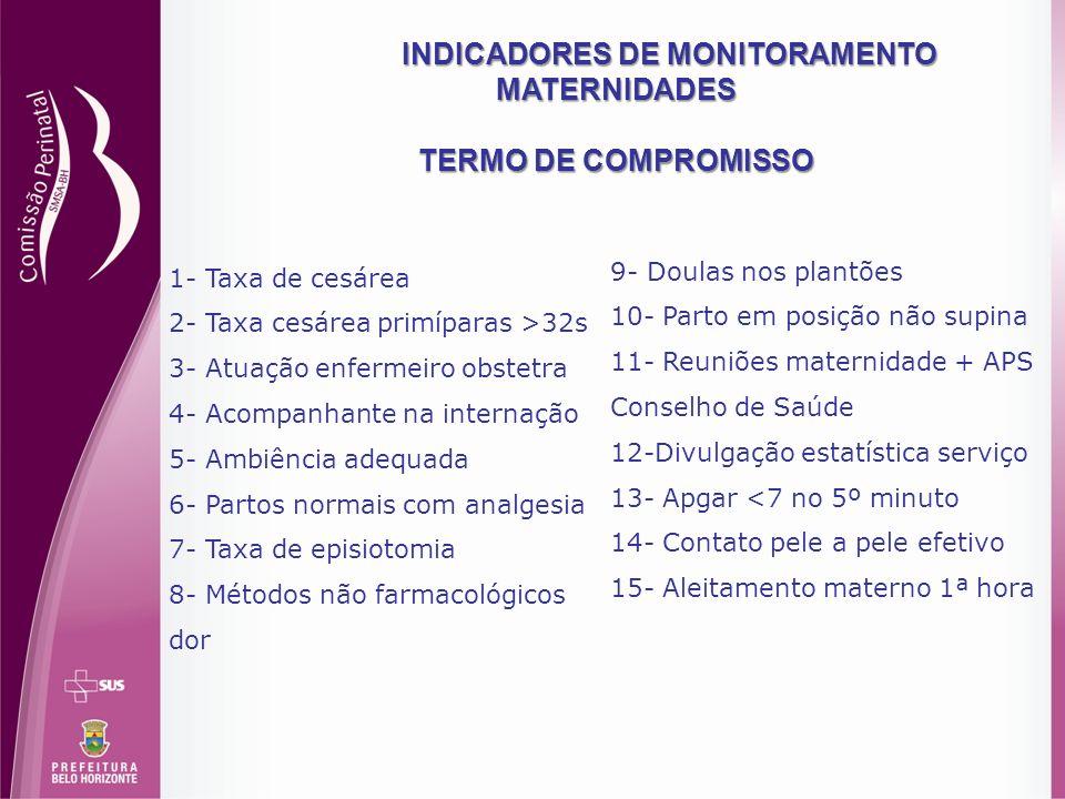 INDICADORES DE MONITORAMENTO MATERNIDADES