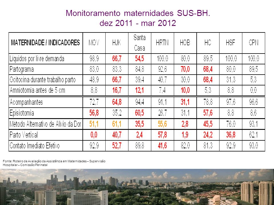 Monitoramento maternidades SUS-BH. dez 2011 - mar 2012