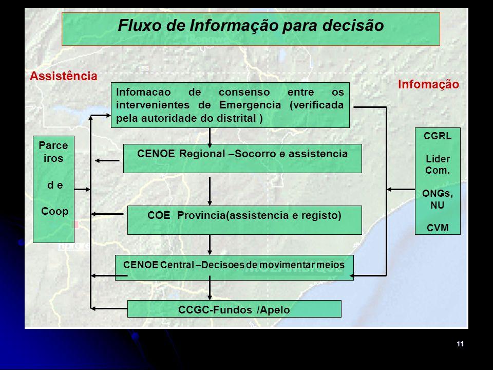 Fluxo de Informação para decisão