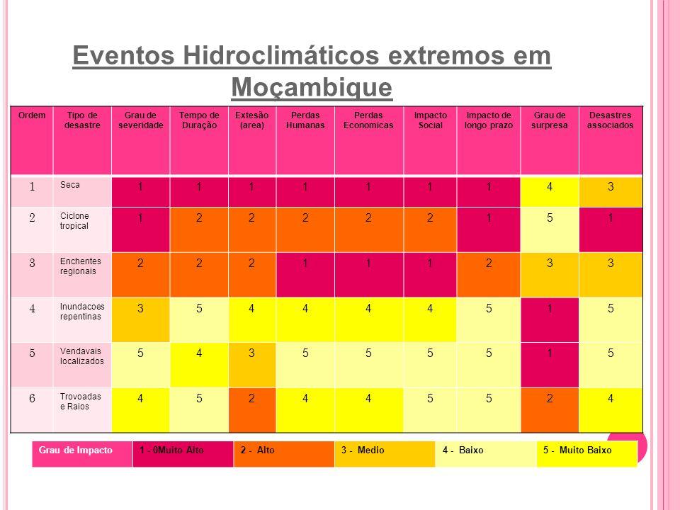 Eventos Hidroclimáticos extremos em Moçambique