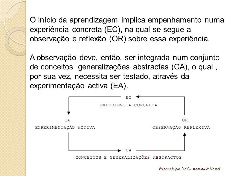 O início da aprendizagem implica empenhamento numa experiência concreta (EC), na qual se segue a observação e reflexão (OR) sobre essa experiência.