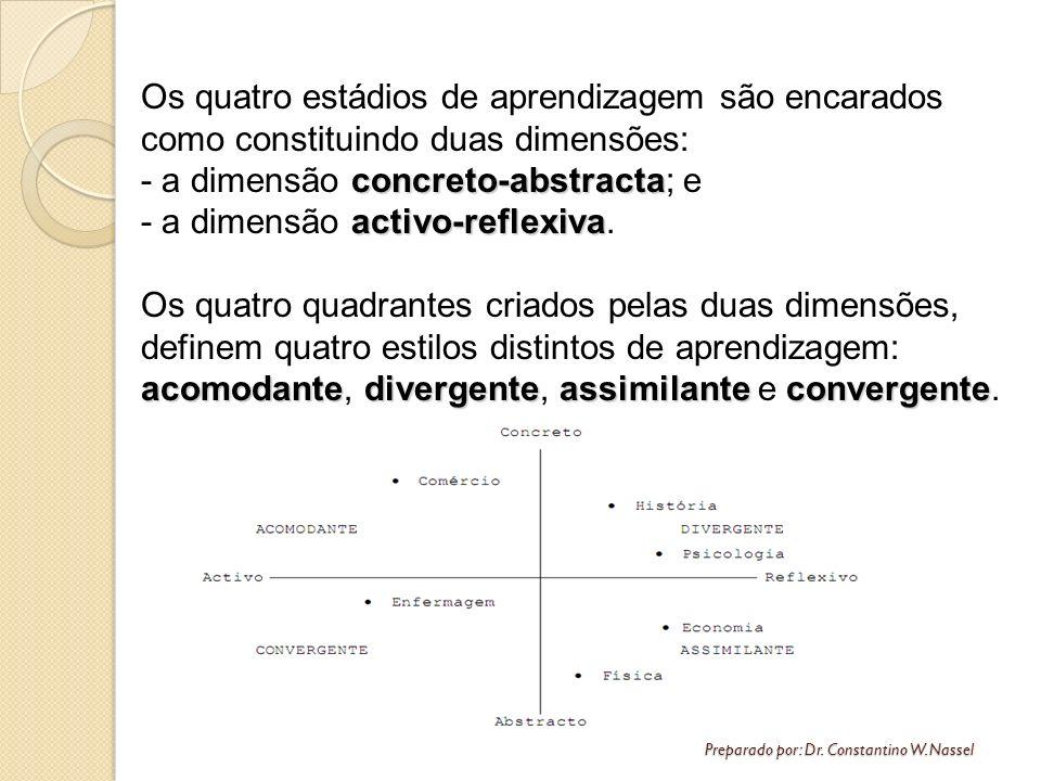 Os quatro estádios de aprendizagem são encarados como constituindo duas dimensões: