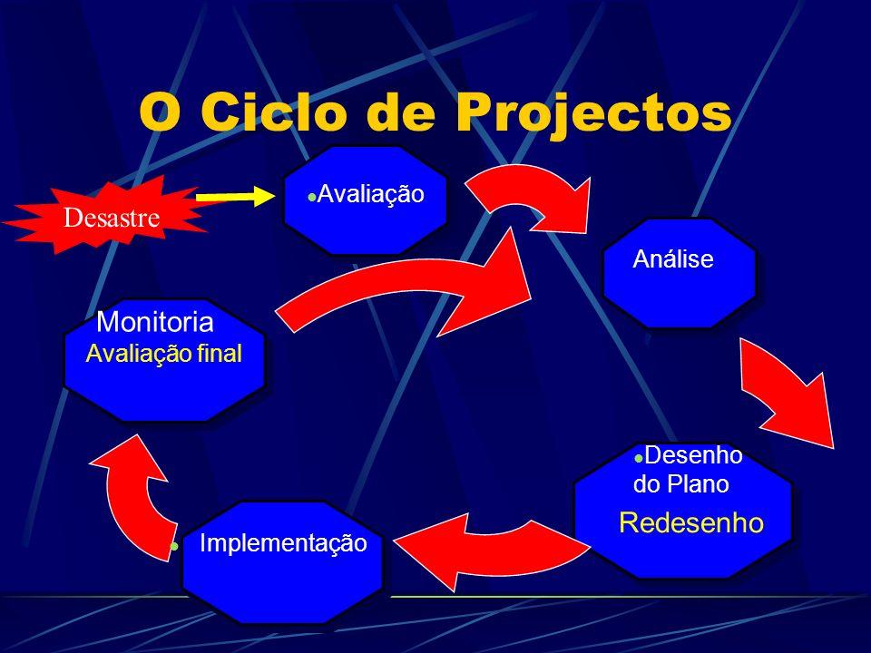 O Ciclo de Projectos Desastre Monitoria Redesenho Avaliação Análise