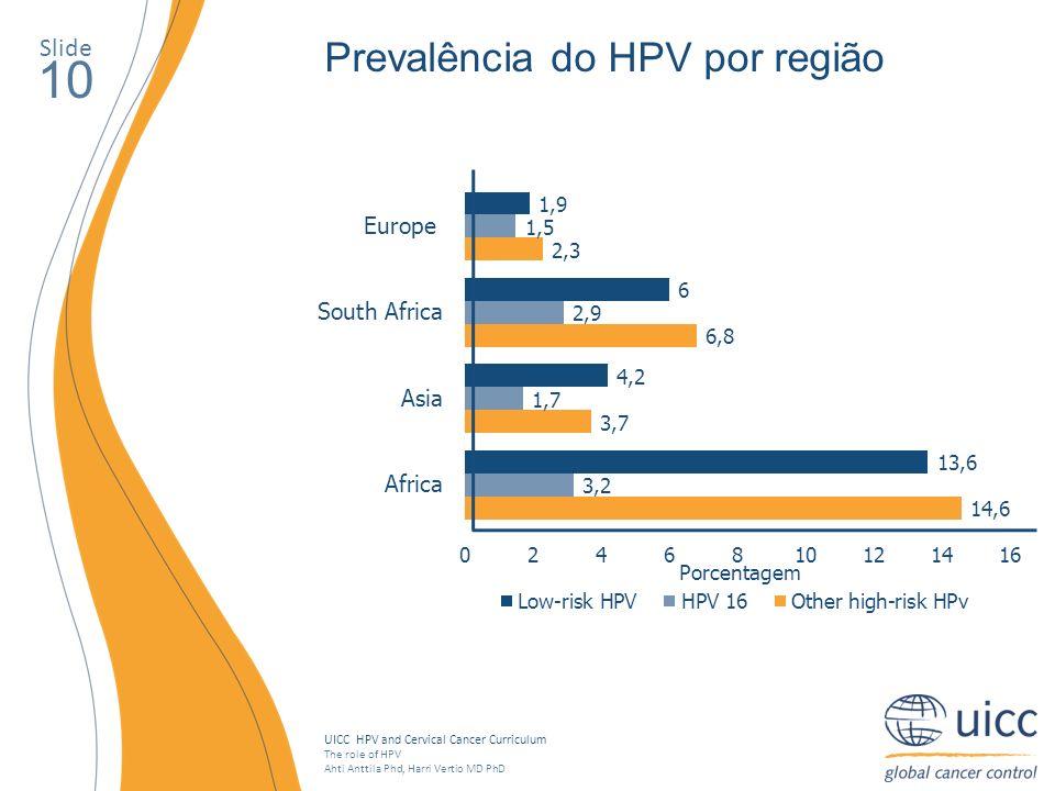 10 Prevalência do HPV por região Slide Porcentagem