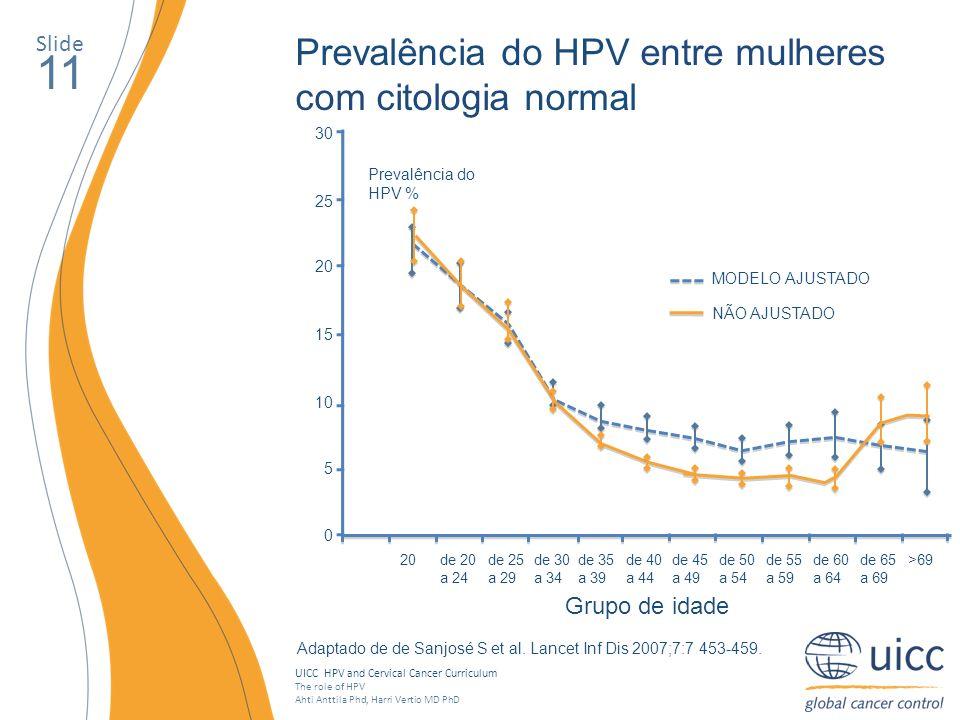 11 Prevalência do HPV entre mulheres com citologia normal Slide