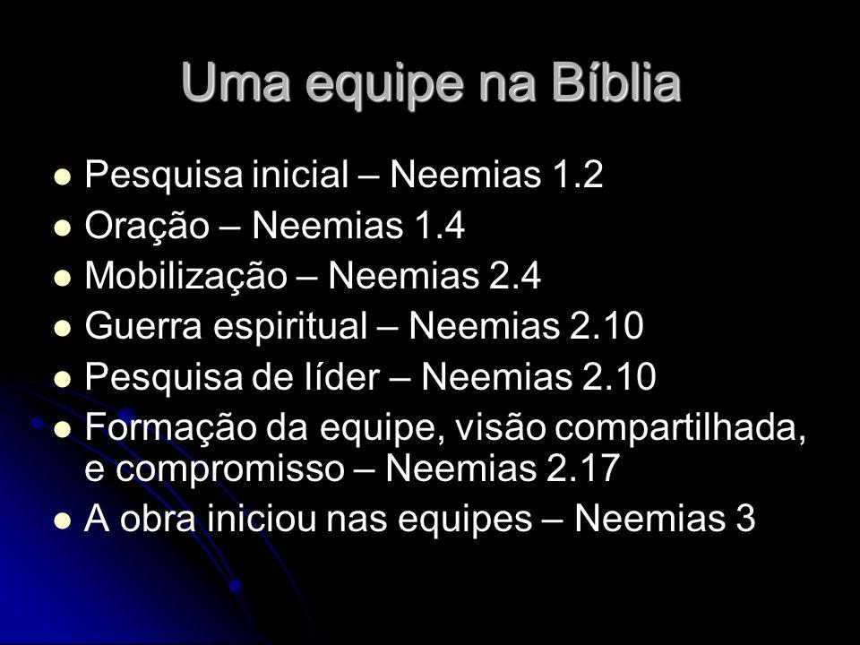 Uma equipe na Bíblia Pesquisa inicial – Neemias 1.2