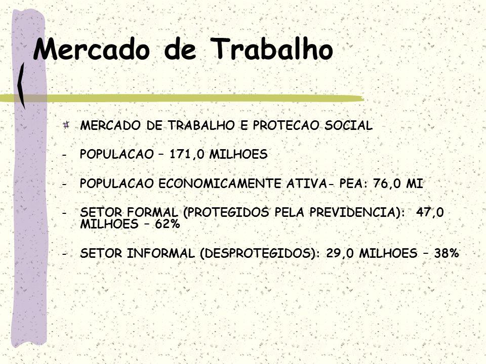 Mercado de Trabalho MERCADO DE TRABALHO E PROTECAO SOCIAL