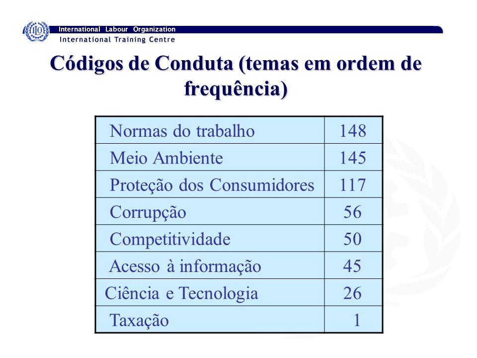 Códigos de Conduta (temas em ordem de frequência)
