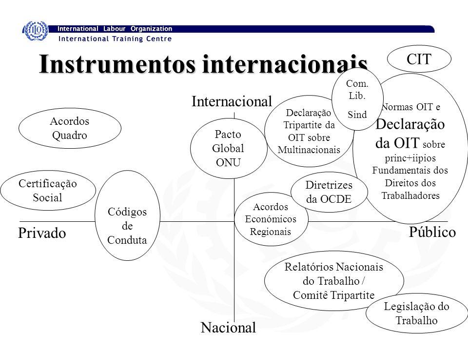 Instrumentos internacionais