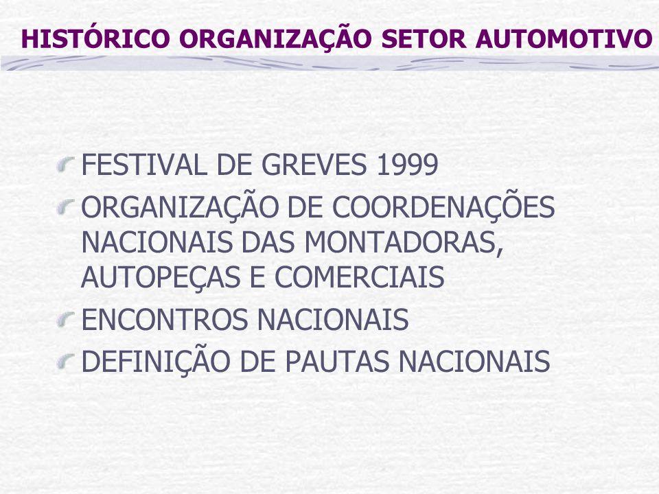 HISTÓRICO ORGANIZAÇÃO SETOR AUTOMOTIVO