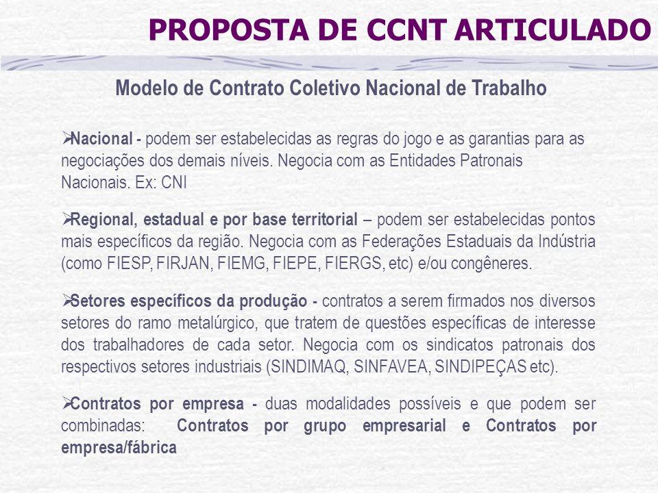 Modelo de Contrato Coletivo Nacional de Trabalho