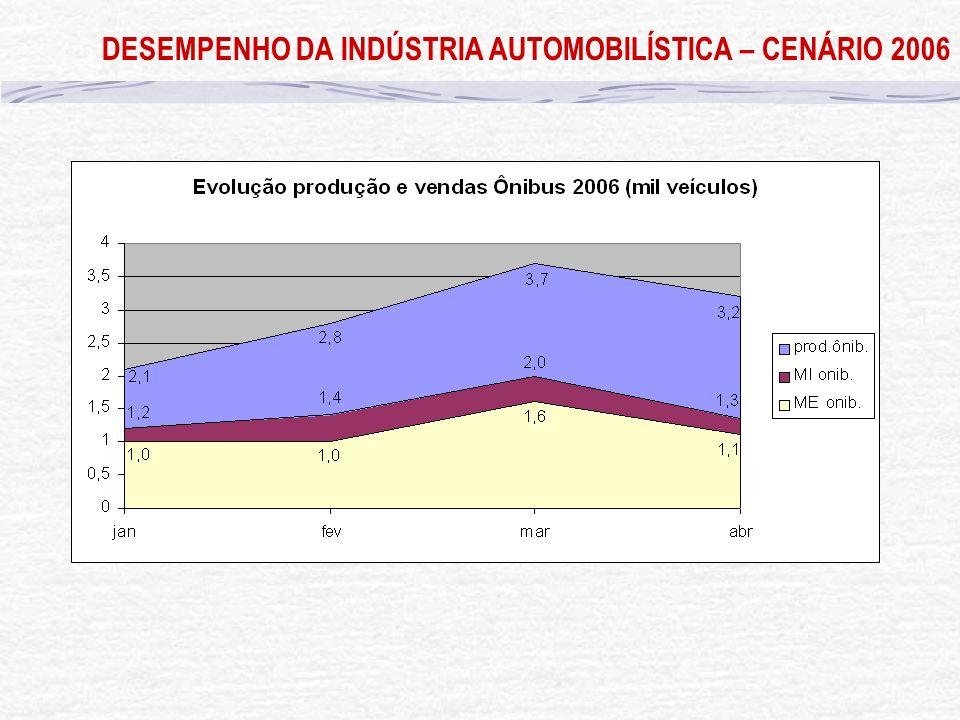 DESEMPENHO DA INDÚSTRIA AUTOMOBILÍSTICA – CENÁRIO 2006