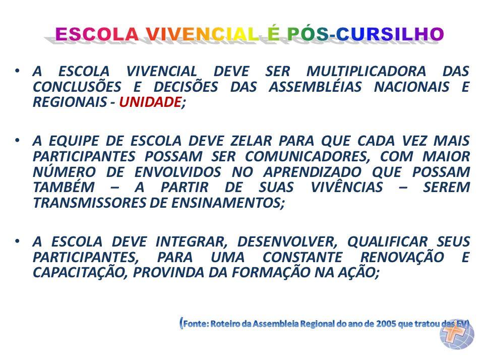 ESCOLA VIVENCIAL É PÓS-CURSILHO