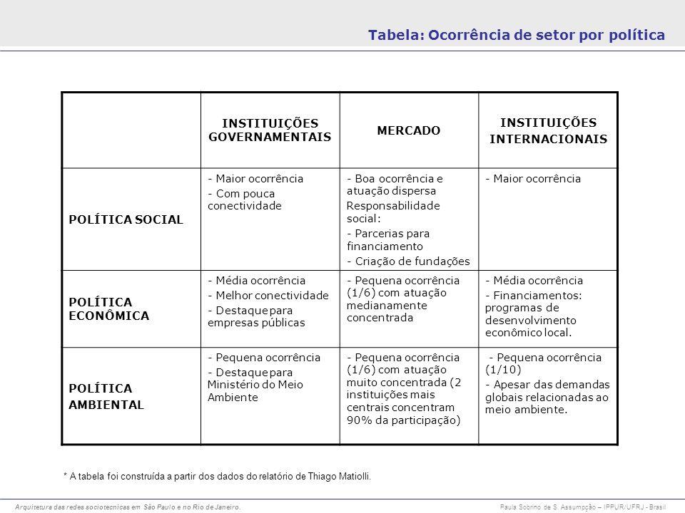 INSTITUIÇÕES GOVERNAMENTAIS