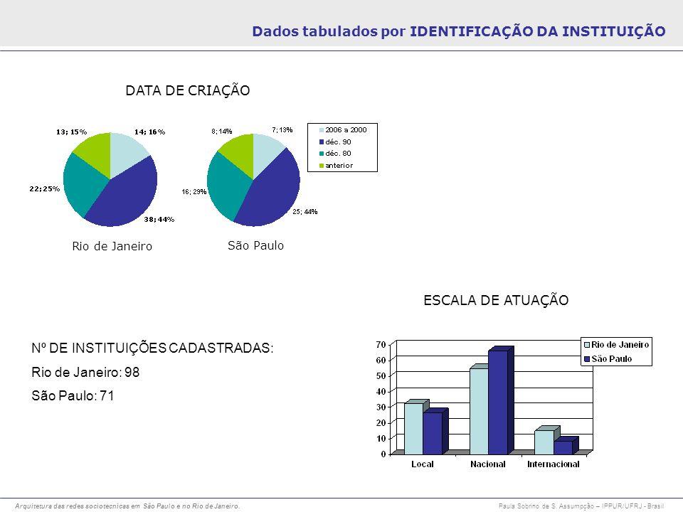 Dados tabulados por IDENTIFICAÇÃO DA INSTITUIÇÃO