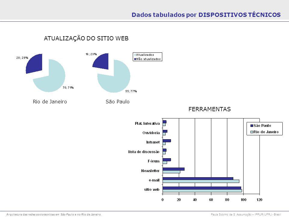 Dados tabulados por DISPOSITIVOS TÉCNICOS