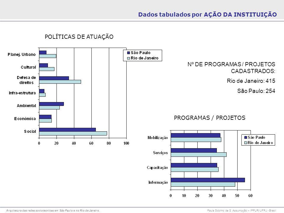 Dados tabulados por AÇÃO DA INSTITUIÇÃO