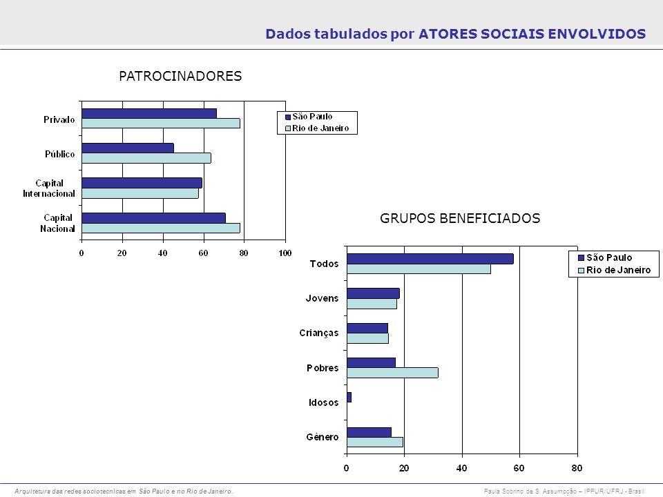 Dados tabulados por ATORES SOCIAIS ENVOLVIDOS