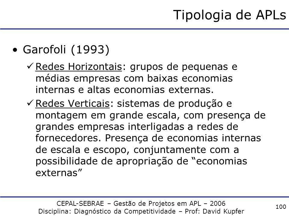 Tipologia de APLs Garofoli (1993)