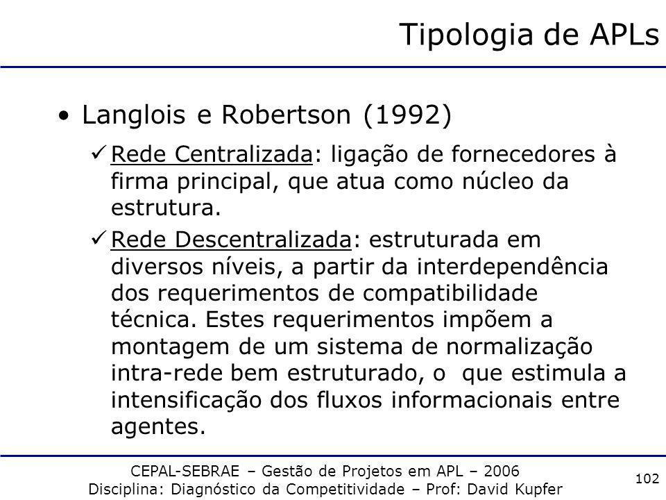 Tipologia de APLs Langlois e Robertson (1992)